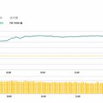 午市簡報(12月03日): 兩地股市漲幅較大 科技股漲勢凶猛