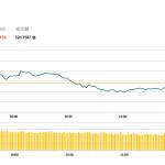 午市簡報(11月29日): 醫藥股跌幅明顯