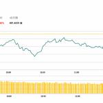 午市簡報(12月4日): 兩地股市漲跌不一 地産股回調