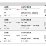 企業要聞(11月22日): 維他奶(345 HK)截至 9 月底止中期股東應佔溢利 5.18 億元,同比增長 30%。