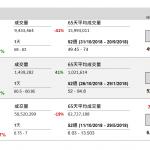 企業要聞(11月23日): 美團點評(3690 HK)公布,截至 9 月底止第三季虧損 832.97 億元(人民幣‧下 同),去年同期虧損 43.7 億元。