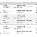 企業要聞(12月04日): 騰訊(700 HK)分拆旗下騰訊音樂(TME US)擬於美國上市