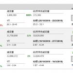 企業要聞(11月28日): 中國燃氣(384 HK)截至 9 月底止中期股東應佔溢利按年升 24.46%至 42.26 億港元,每股盈利 84.42 仙,派中期息 8 仙。收入按年升 38.33%至 288.77 億元。