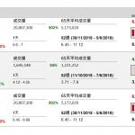 企業要聞(11月30日): 複星旅游文化(1992HK)宣布招股詳情,每股招股價15.6至20元,發售2.142 億股