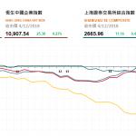 收市評論(12月4日): 兩地股市微漲 水泥建材股下調