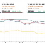 收市評論(12月3日): 貿易戰挺火 兩地股市全日大漲