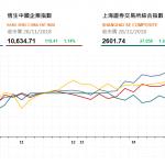 收市評論(11月28日): 內房股漲幅居前