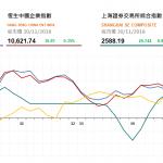 收市評論(11月30日): 地産股反彈