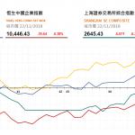 收市評論(11月22日): 消費股升勢猛烈