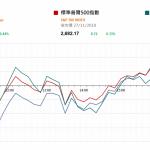 市場快訊 (11月28日):美股反覆 注視中美在G20國會議前的言論
