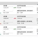 企業要聞 (12月03日): 藥明康德(2359 HK)今日(3 日)起招股,每股招股價 64.1 至 71.5 元