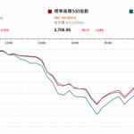 市場快訊 (12月05日): 美股挫800點 人民幣滙價上升利原材料進口的企業及美債較多的企業