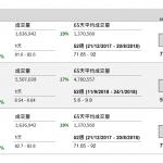 企業要聞(12月14日):  中油潔能(1759 HK)今天(14 日)起至下週三(19 日)中午招股,招股價每股 2.8 元至 3.4 元