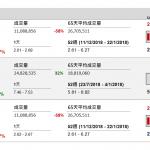 企業要聞(12月12日): 卓越教育(3978 HK)今日起招股至下週一(17 日)中午截止,每股招股價 2.2 至 2.9 元,一手 1000 股即 2929.22 元。