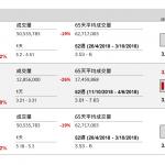 企業要聞(12月11日): 上海君實生物(1877 HK)今天起招股,全球發售1.59億股,招股價介乎每股19.38元至20.38元,一手1000股計,入場費20585.37元