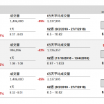 企業要聞(12月19日): 中國水務(855 HK)公布,全資附屬湖北銀龍水務,以代價 1.8 億元人民幣現 金,收購漢川市一家水務公司 100%股權。