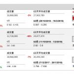 企業要聞(12月06日): 亞信科技(1675 HK)今日起至下週二(11 日)中午招股,每股招股價 10.5 至 13.5 元,集資 8.99 億至 11.56 億元。