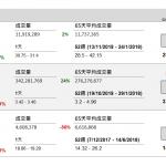 企業要聞(12月05日): 中銀香港(2388 HK)以7135.74億老撾幣(相當於約人民幣5.61億元或6.4億港元),向母公司中國銀行(3988 HK)收購老撾中銀萬象分行