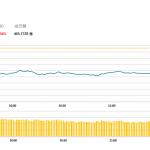 午市簡報(12月5日): 港股下挫 手機板塊跌