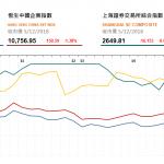 收市評論(12月5日): 兩地股市全日收跌