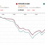 市場快訊 (12月06日): 美股昨晚休市 財新服務業PMI回升