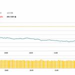 午市簡報(12月06日): 港股下挫 藍籌普跌