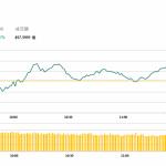 午市簡報(12月07日): 港醫藥股持續下挫