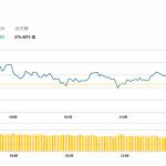 午市簡報(12月19日): 石油股全綫下跌