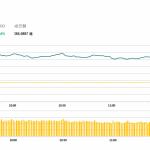 午市簡報(12月12日): 內房股漲幅明顯