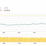 午市簡報(12月14日): 本月重磅經濟數據發布
