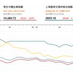 收市評論(12月6日): 兩市收跌 醫藥股大幅下挫