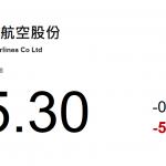 動力推介(12月07日): 南方航空(1055 HK)對油價較爲敏感,油價下降有利于公司降低成本,增加對旅客的吸引力。