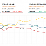 收市評論(12月7日): 醫藥股跌勢不减