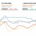 收市評論(12月11日): 三桶油隨油價下跌