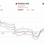 市場快訊 (12月12日): 華為CFO孟晚舟在加拿大被獲准保釋;有傳中國將降低美國汽車入口税至15%。