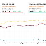 收市評論(12月12日): 燃氣股漲幅明顯