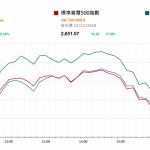 市場快訊 (12月13日): 外圍消息流持續第二日向正面偏轉。