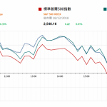 市場快訊 (12月19日): 觀望美議息結果 中國可能推更多減稅施