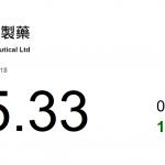 動力推介(12月19日): 中國生物製藥(1177 HK)公布由附屬公司南京正大天晴製藥有限公司研發的鎮 痛産品「注射用帕瑞昔布鈉」
