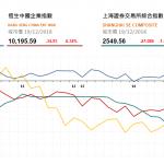 收市評論(12月19日):油氣股全日維持跌勢