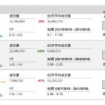 企業要聞(12月20日): 中國聯通(762 HK)公布,11 月移動出賬用戶淨增 149.9 萬戶,累計用戶數達 3.13 億戶