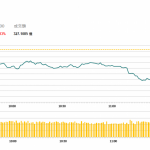 午市評論(12月20日):博彩股今日回跌