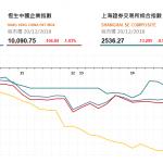 收市評論(12月20日):中美持續進行磋商
