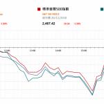 市場快訊 (12月21日): 歐美股市昨晚續跌,道指跌1.99%;標普500跌1.6%;納斯達克指數今晨的收市價為其今年八月高位的-19.5%;意即距離技術熊市只有-0.5%的距離。