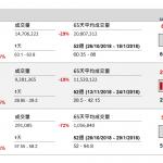 企業要聞(12月21日): 中移動(941 HK)公布 11 月份營運數據,淨上客量 267.3 萬戶,較 10 月淨上 客量 293.9 萬戶放緩