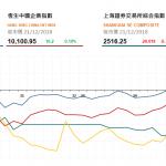 收市評論(12月21日):游戲板塊上升明顯