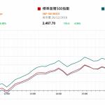 市場快訊 (12月27日): 聖誕假後美股勁升近5%