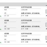 企業要聞(12月27日): 哈爾濱電氣(1133 HK)宣布,獲哈電集團按每股 4.56 元全購已發行 H 股