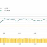 午市評論(12月27日):假期股市成交清淡