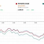 市場快訊 (12月28日): 美股續升 中國工業利潤同比跌